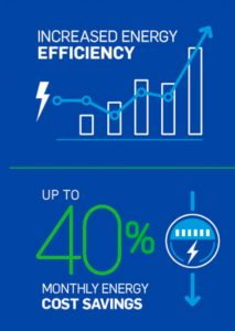 benefits of new efficient system infographic